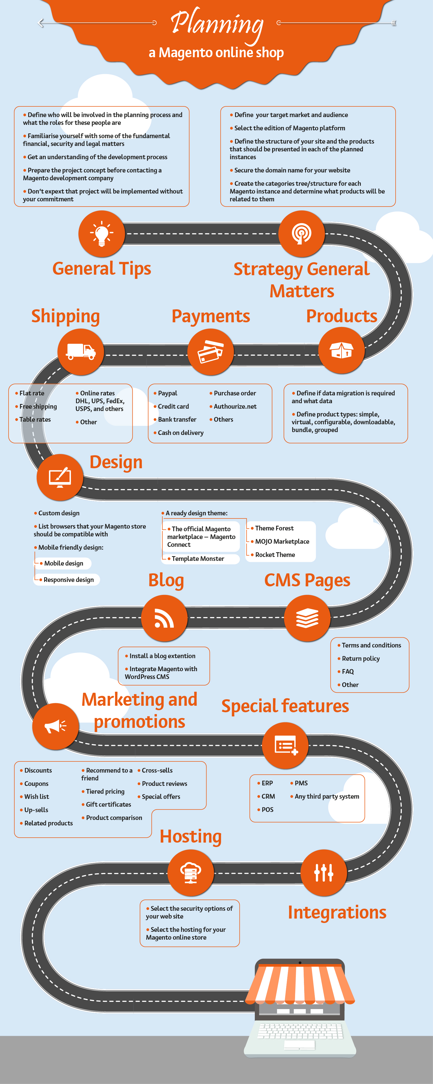 Magento Online Store Infographic