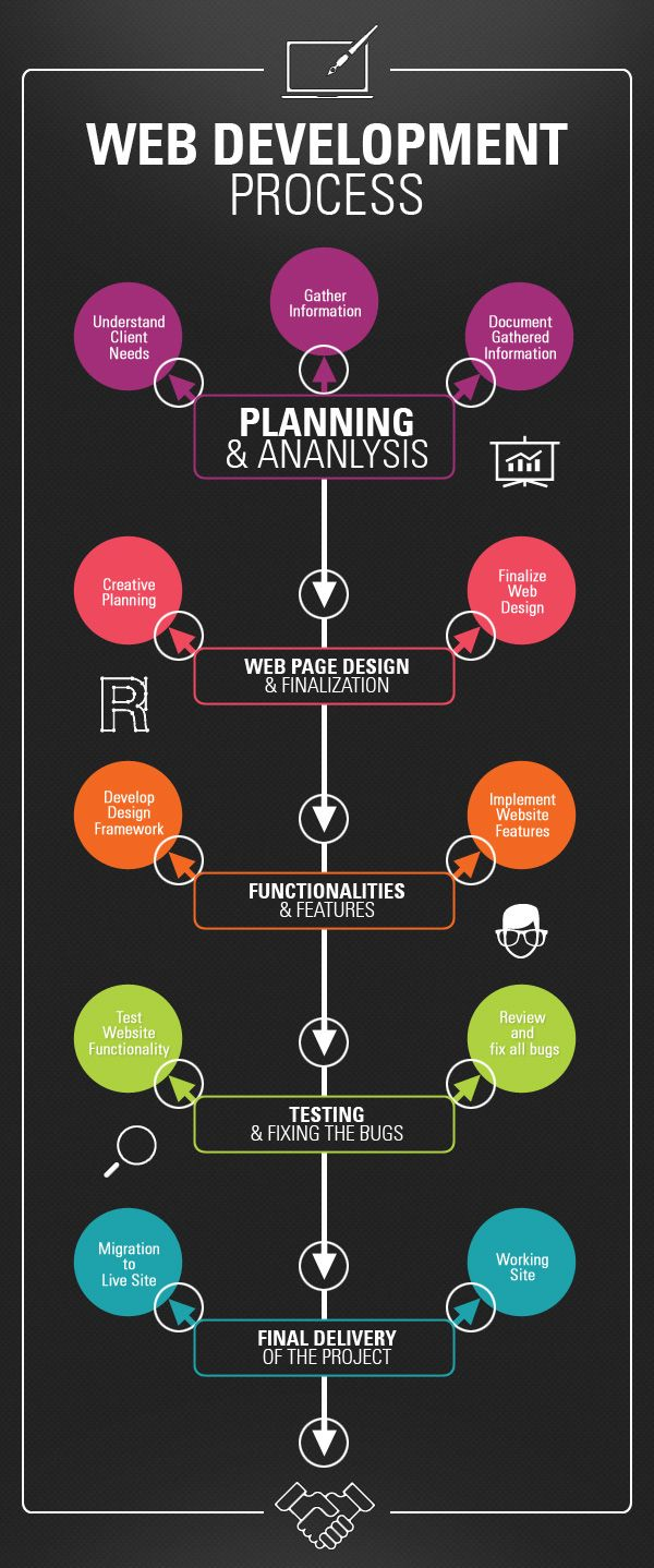 Web development Process Infographics