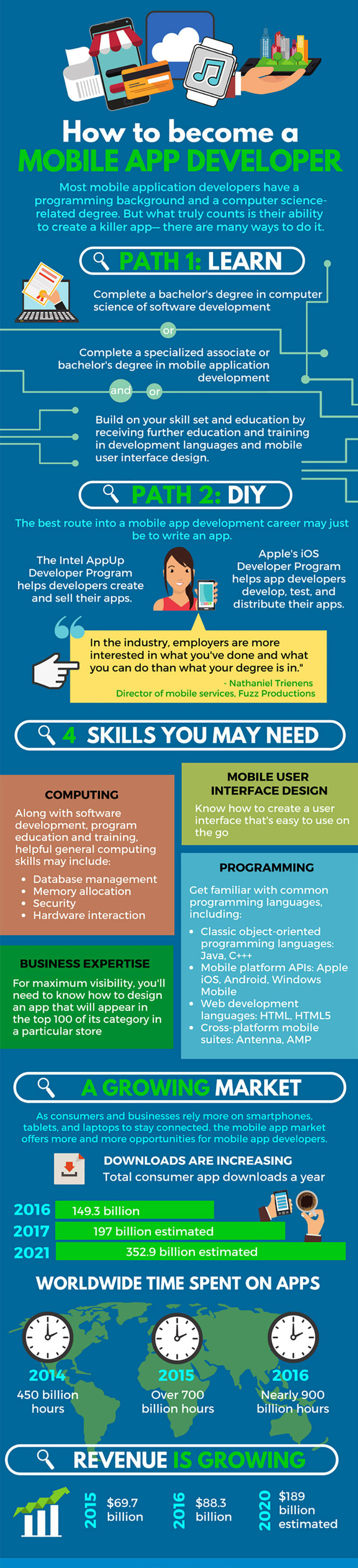 infographic for mobile app developer